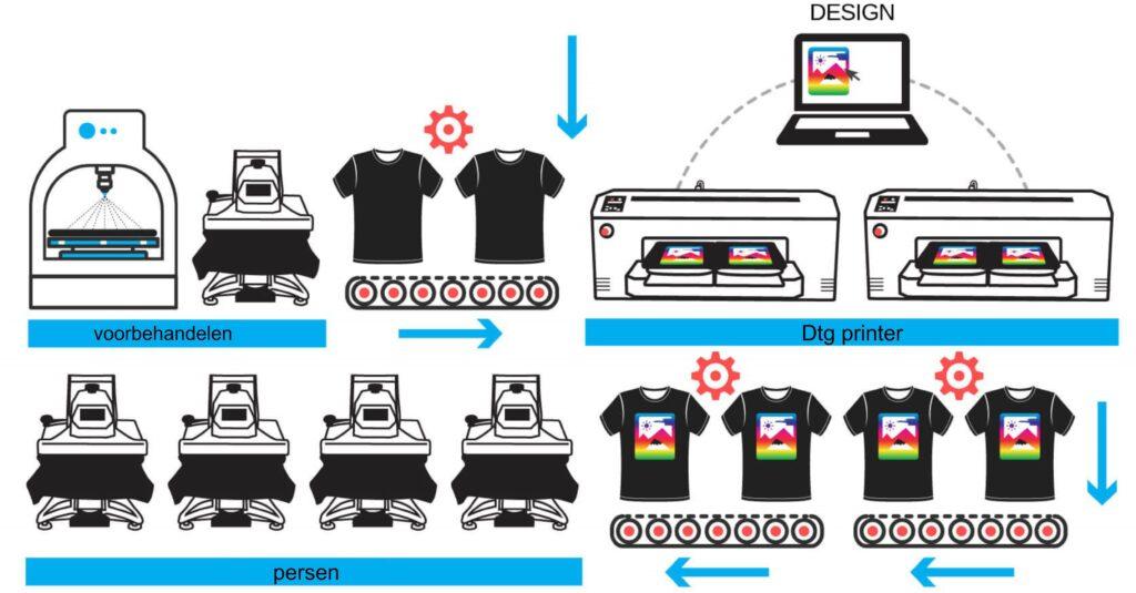 Hoe werkt DTG printing?